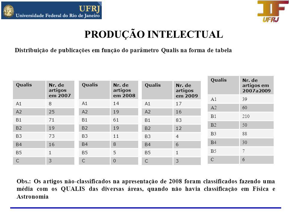 PRODUÇÃO INTELECTUAL Distribuição de publicações por professor do programa Os gráficos abaixo mostram um histograma em que cada posição horizontal corresponde a um professor do programa e na vertical temos o número de publicações indexadas nos períodos de 2007+2008 e 2009.