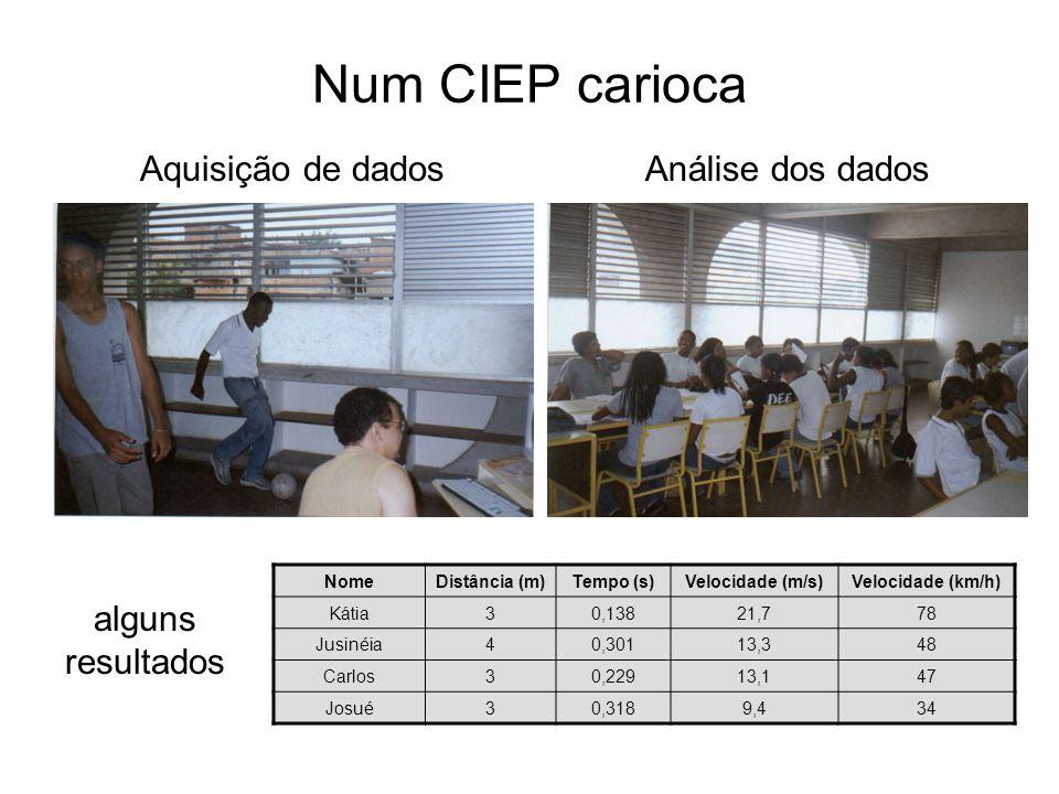 Aquisição de dadosAnálise dos dados Num CIEP carioca NomeDistância (m)Tempo (s)Velocidade (m/s)Velocidade (km/h) Kátia30,13821,778 Jusinéia40,30113,34