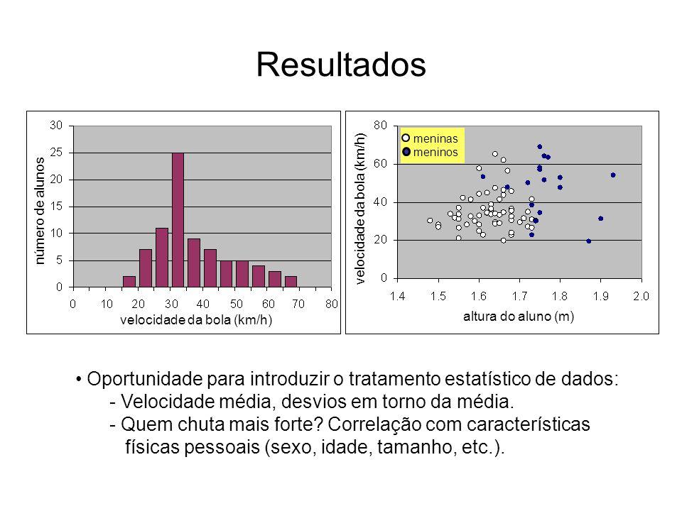 Resultados velocidade da bola (km/h) altura do aluno (m) número de alunos meninas meninos Oportunidade para introduzir o tratamento estatístico de dad