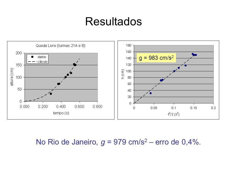 Resultados g = 983 cm/s 2 No Rio de Janeiro, g = 979 cm/s 2 – erro de 0,4%.