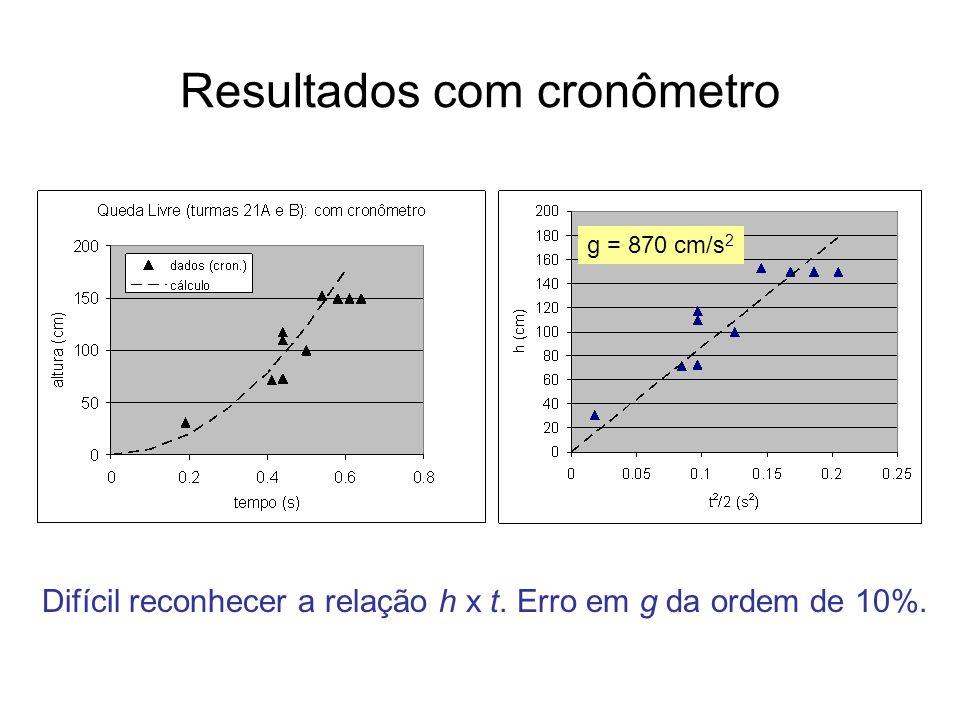 Resultados com cronômetro Difícil reconhecer a relação h x t. Erro em g da ordem de 10%. g = 870 cm/s 2