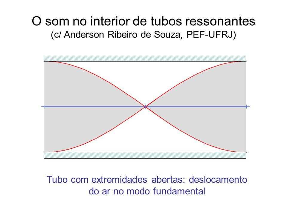 O som no interior de tubos ressonantes (c/ Anderson Ribeiro de Souza, PEF-UFRJ) Tubo com extremidades abertas: deslocamento do ar no modo fundamental