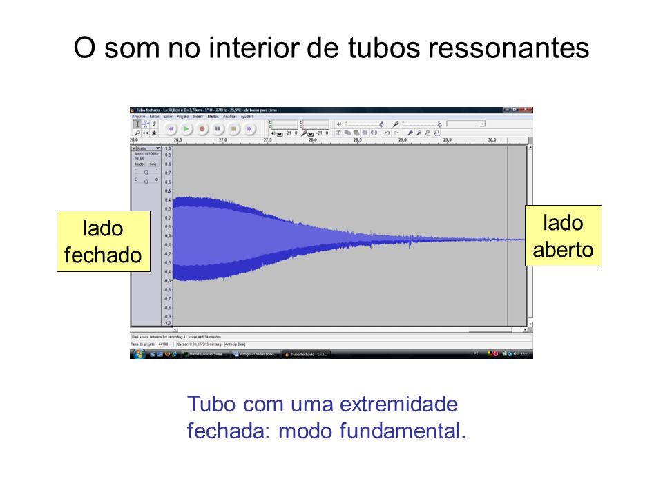 O som no interior de tubos ressonantes lado aberto lado fechado Tubo com uma extremidade fechada: modo fundamental.
