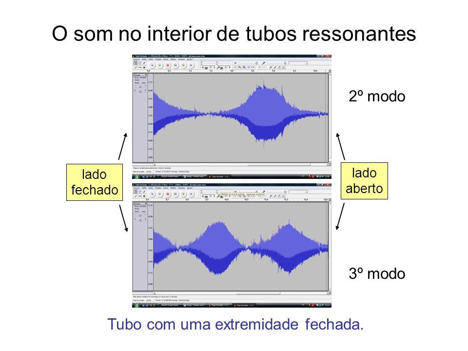 O som no interior de tubos ressonantes lado aberto lado fechado Tubo com uma extremidade fechada. 2º modo 3º modo