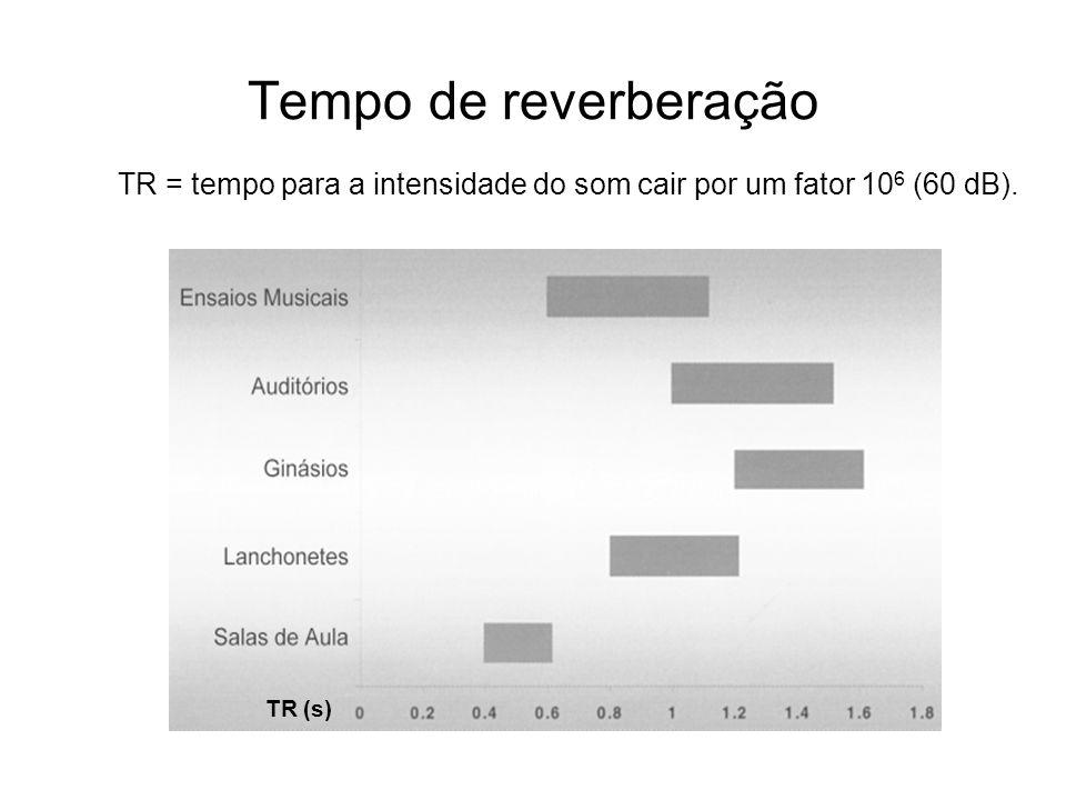 Tempo de reverberação TR = tempo para a intensidade do som cair por um fator 10 6 (60 dB). TR (s)