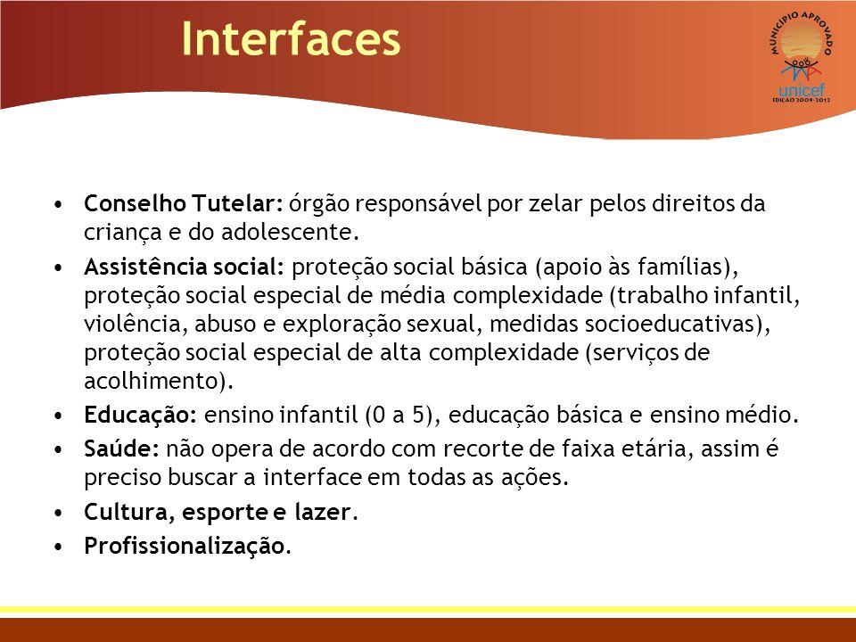 Interfaces Conselho Tutelar: órgão responsável por zelar pelos direitos da criança e do adolescente. Assistência social: proteção social básica (apoio