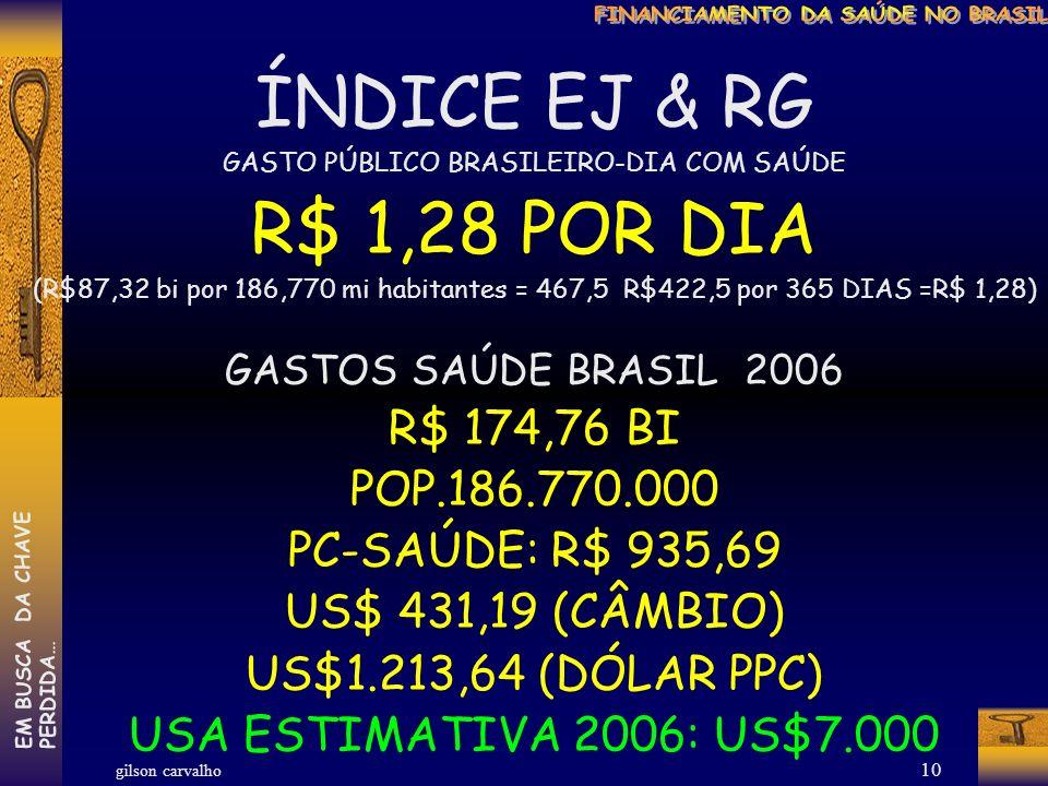 gilson carvalho EM BUSCA DA CHAVEPERDIDA… 9 RE-ESTIMATIVA DE GASTOS COM SAÚDE – BRASIL – 2006 (R$ bi) PÚBLICO 50% FEDERAL 46,70% 40,78 ESTADUAL 26,12% 22,81 MUNICIPAL 27,18% 23,73 TOTAL PÚBLICO 100% 87,32 PRIVADO 50% (INCLUI $ PÚBLICO DE RENÚNCIA FISCAL) PLANOS SEGUROS 51,3% 44,88 DESEMBOLSO DIRETO 18,7% 16,41 MEDICAMENTOS 30% 26,25 TOTAL PRIVADO 100% 87,54 PÚBLICO-PRIVADO TOTAL BRASIL 174,76 FONTE: MS-SPO – MS-SIOPS – ANS – IBGE - POF – ESTUDOS GC