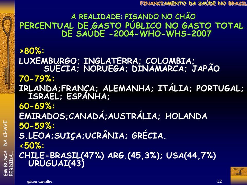 gilson carvalho EM BUSCA DA CHAVEPERDIDA… 11 A REALIDADE: PISANDO NO CHÃO GASTOS ESTIMADOS EM SAÚDE – 2004 – WHO-WHS-2007- EM US INTERNACIONAIS PC BRASIL: GASTO PC–246(US-CÂMBIO);1285 (US-PPC) PÚBLICO 590 (47%) 400-600: UCRANIA;EMIRADOS;KUWAIT; C.RICA; COLOMBIA; 700-800: CHILE-ÁFRICA SUL; ESPANHA; LÍBANO;URUGUAI; 1000-2000: BRASIL(1285); HUNGRIA; ARGENTINA; ISRAEL;PORTUGAL; 2000-4000: NORUEGA- SUIÇA – AUSTRIA – CANADA – SUÉCIA – ITALIA - FINLÂNDIA- DINAMARCA- INGLATERRA-JAPÃO- USA: 6.096