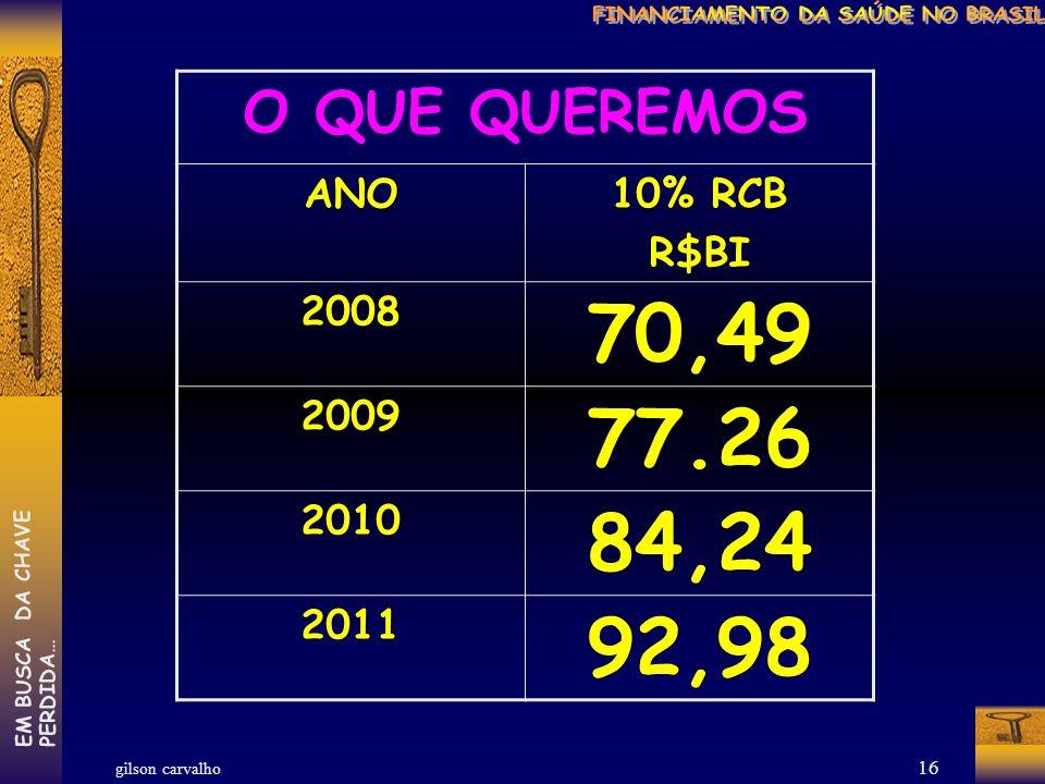 gilson carvalho EM BUSCA DA CHAVEPERDIDA… 15 O QUE DEFENDEMOS: MANTER 12% PARA ESTADOS MANTER 15% PARA MUNICÍPIOS PARA A UNIÃO: SAIR DE UM PERCENTUAL DO PIB: EMPENHADO NO ANO ANTERIOR + VARIAÇÃO NOMINAL DO PIB E ENTRAR EM % DA RECEITA: UNIÃO 10% DA RECEITA CORRENTE BRUTA
