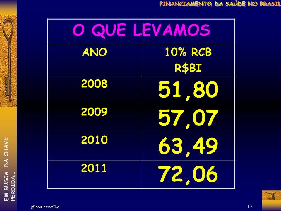 gilson carvalho EM BUSCA DA CHAVEPERDIDA… 16 O QUE QUEREMOS ANO10% RCB R$BI 2008 70,49 2009 77.26 2010 84,24 2011 92,98