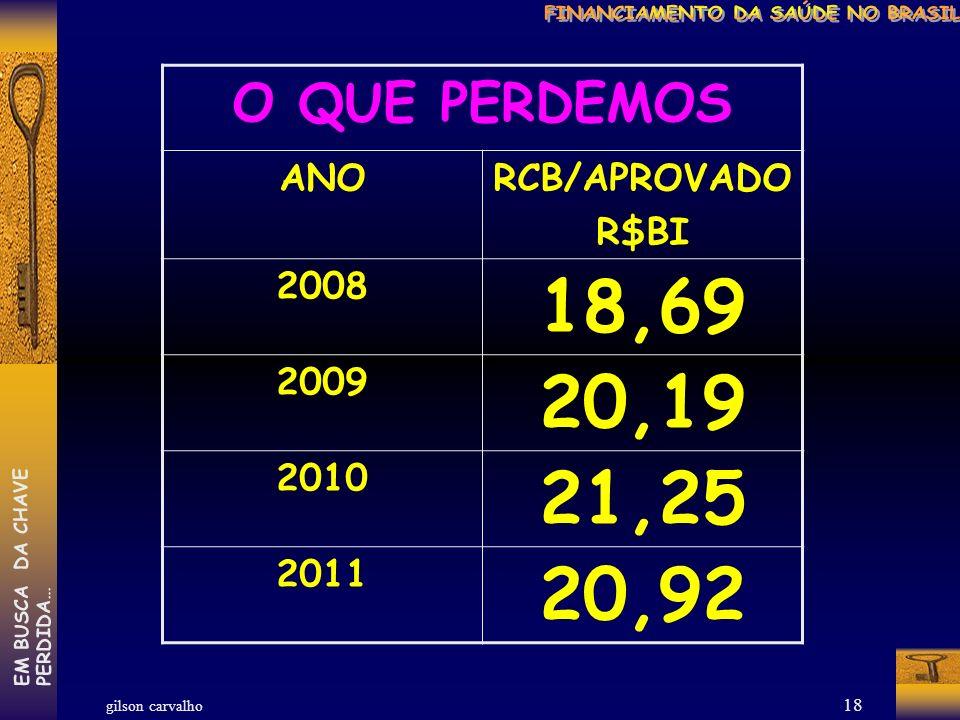 gilson carvalho EM BUSCA DA CHAVEPERDIDA… 17 O QUE LEVAMOS ANO10% RCB R$BI 2008 51,80 2009 57,07 2010 63,49 2011 72,06