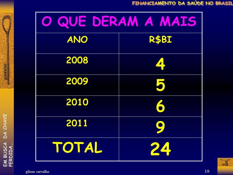 gilson carvalho EM BUSCA DA CHAVEPERDIDA… 18 O QUE PERDEMOS ANORCB/APROVADO R$BI 2008 18,69 2009 20,19 2010 21,25 2011 20,92