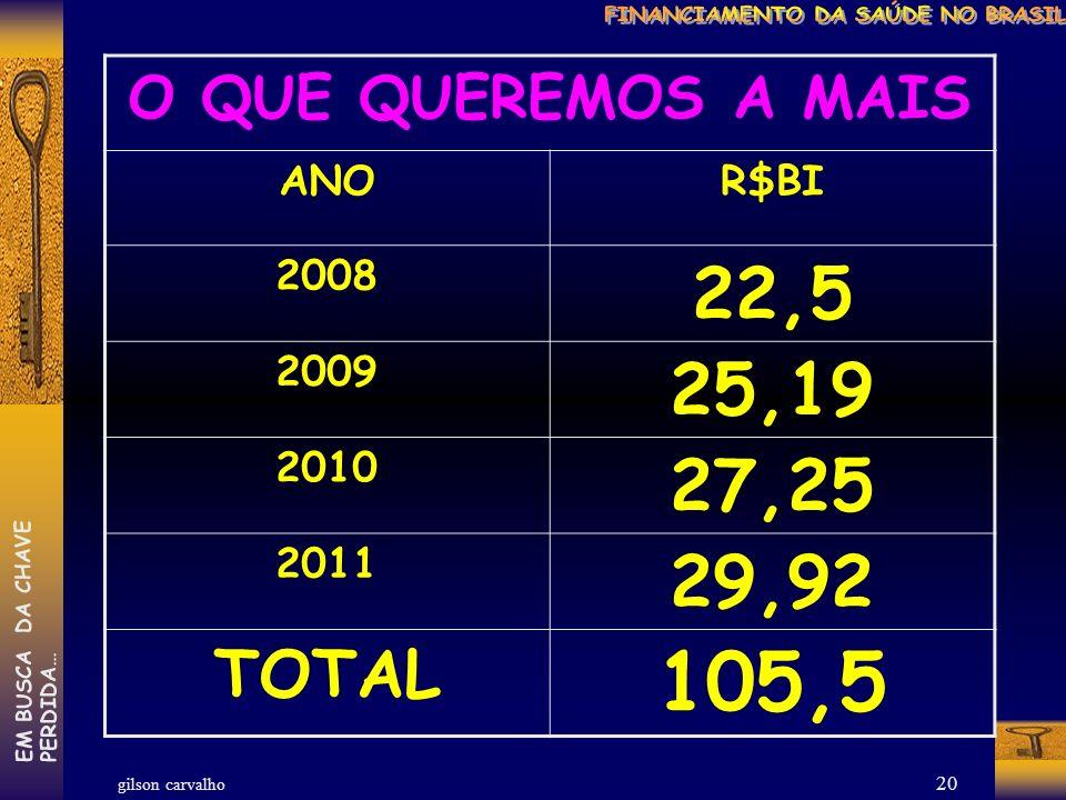 gilson carvalho EM BUSCA DA CHAVEPERDIDA… 19 O QUE DERAM A MAIS ANOR$BI 2008 4 2009 5 2010 6 2011 9 TOTAL 24