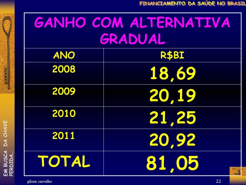 gilson carvalho EM BUSCA DA CHAVEPERDIDA… 21 ALTERNATIVA GRADUAL ANOR$BI 2008 (8,5%) 59,92 2009 (9%) 69,53 2010 (9,5%) 80,50 2011 (10%) 92,98