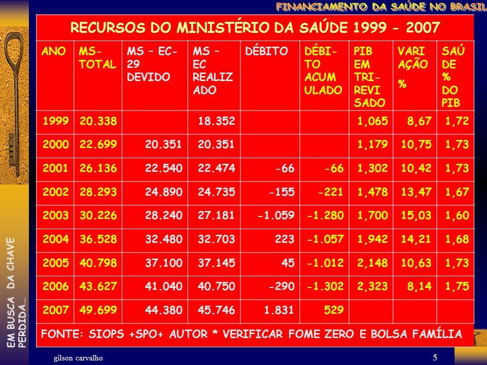 gilson carvalho EM BUSCA DA CHAVEPERDIDA… 4 A REALIDADE: UM BRASIL IMORAL,CAMPEÃO DAS DESIGUALDADES DISTRIBUIÇÃO DE RENDA (IPEA) 2005: 1% + RICOS = 13% DO PIB E 50% + POBRES = 14% RENDA DOMICILIAR MÉDIA–PC MENSAL – 2005 MÉDIA - R$ 330,25 10% MAIS POBRES (1ºdecil)= RENDA PC DE R$31 10% MAIS RICOS (10º decil) = RENDA PC DE R$ 1.541 INDIGÊNCIA – 1976: 24 MI (23,12%) 2005: 21 MI(11,41%) POBREZA- 1976: 50 MI(48,23%) 2005: 55,38 MI(30,69%) INDICE DE GINI (MELHOR= zero) 1976 = 0,62 2005= 0,57
