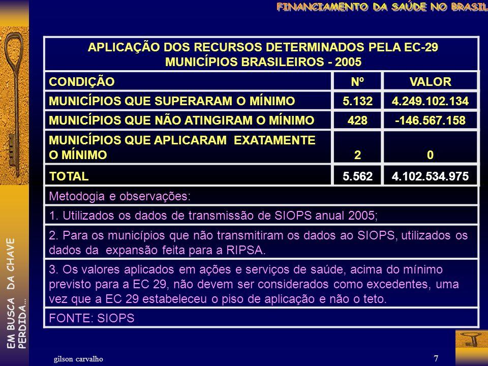 gilson carvalho EM BUSCA DA CHAVEPERDIDA… 6 APLICAÇÃO DOS RECURSOS DETERMINADOS PELA EC-29 ESTADOS BRASILEIROS - 2005 CONDIÇÃONºVALOR ESTADOS QUE SUPERARAM O MÍNIMO7 571.450.320 ESTADOS QUE NÃO ATINGIRAM O MÍNIMO 20 -3.458.102.387 ESTADOS QUE ATINGIRAM EXATAMENTE O MÍNIMO -- TOTAL27-2.886.652.067 Metodologia e observações: 1.