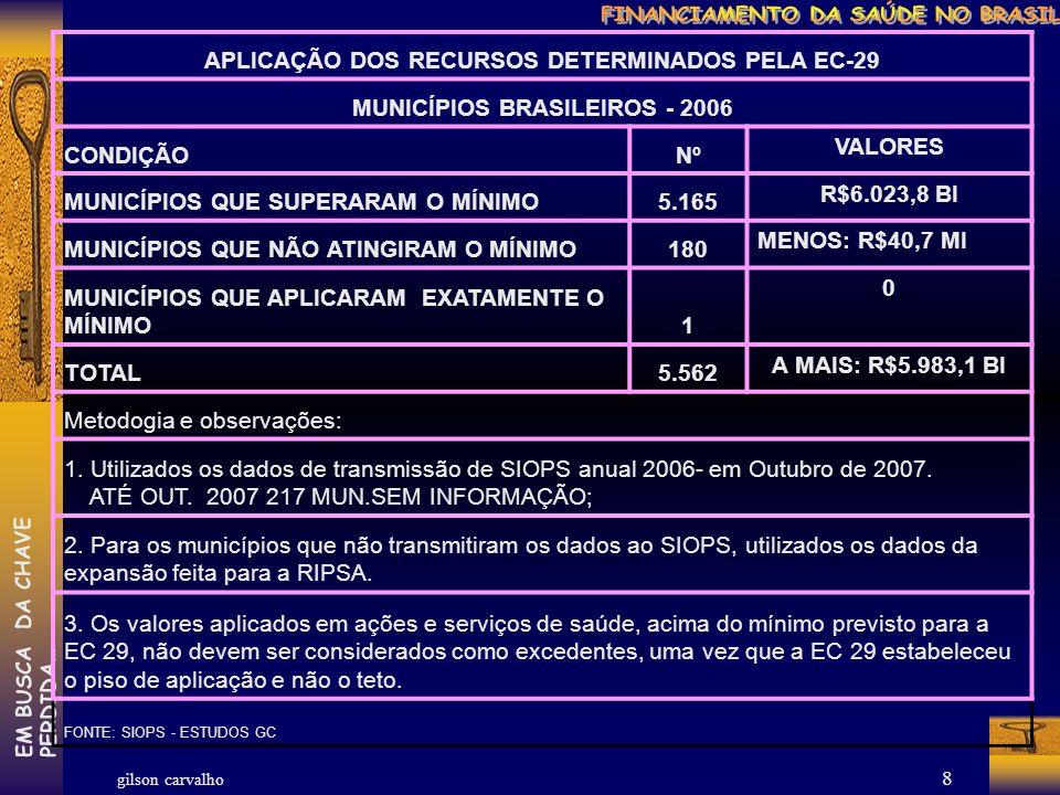 gilson carvalho EM BUSCA DA CHAVEPERDIDA… 7 APLICAÇÃO DOS RECURSOS DETERMINADOS PELA EC-29 MUNICÍPIOS BRASILEIROS - 2005 CONDIÇÃONºVALOR MUNICÍPIOS QUE SUPERARAM O MÍNIMO5.1324.249.102.134 MUNICÍPIOS QUE NÃO ATINGIRAM O MÍNIMO428-146.567.158 MUNICÍPIOS QUE APLICARAM EXATAMENTE O MÍNIMO20 TOTAL5.5624.102.534.975 Metodogia e observações: 1.
