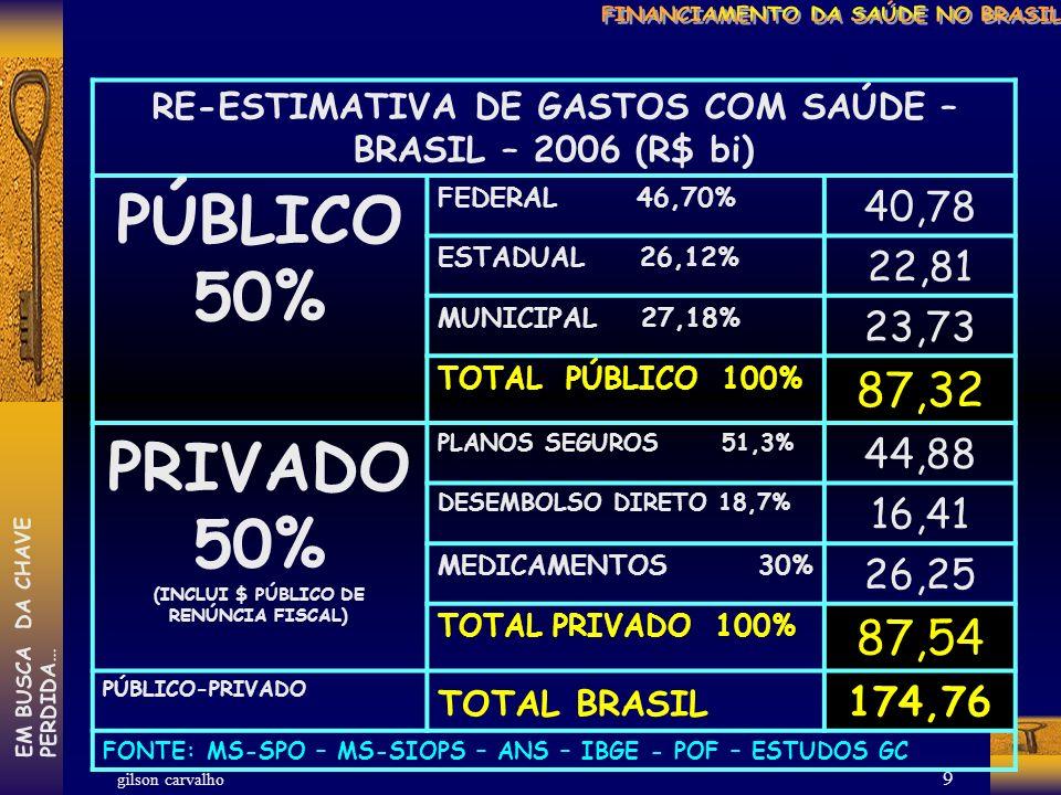 gilson carvalho EM BUSCA DA CHAVEPERDIDA… 8 APLICAÇÃO DOS RECURSOS DETERMINADOS PELA EC-29 MUNICÍPIOS BRASILEIROS - 2006 CONDIÇÃONº VALORES MUNICÍPIOS QUE SUPERARAM O MÍNIMO5.165 R$6.023,8 BI MUNICÍPIOS QUE NÃO ATINGIRAM O MÍNIMO180 MENOS: R$40,7 MI MUNICÍPIOS QUE APLICARAM EXATAMENTE O MÍNIMO1 0 TOTAL5.562 A MAIS: R$5.983,1 BI Metodogia e observações: 1.