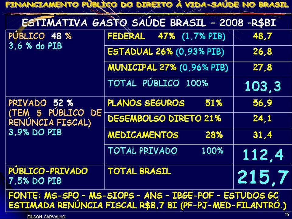 GILSON CARVALHO 15 ESTIMATIVA GASTO SAÚDE BRASIL – 2008 –R$BI PÚBLICO 48 % 3,6 % do PIB FEDERAL 47% (1,7% PIB)48,7 ESTADUAL 26% (0,93% PIB)26,8 MUNICI