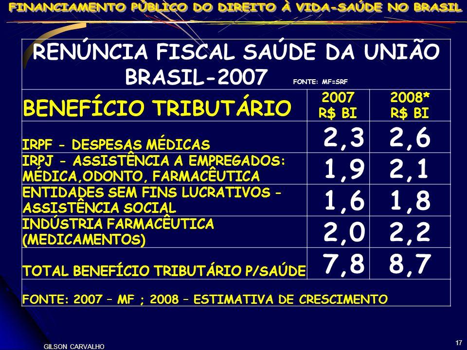 GILSON CARVALHO 17 RENÚNCIA FISCAL SAÚDE DA UNIÃO BRASIL-2007 FONTE: MF=SRF BENEFÍCIO TRIBUTÁRIO 2007 R$ BI 2008* R$ BI IRPF - DESPESAS MÉDICAS 2,32,6