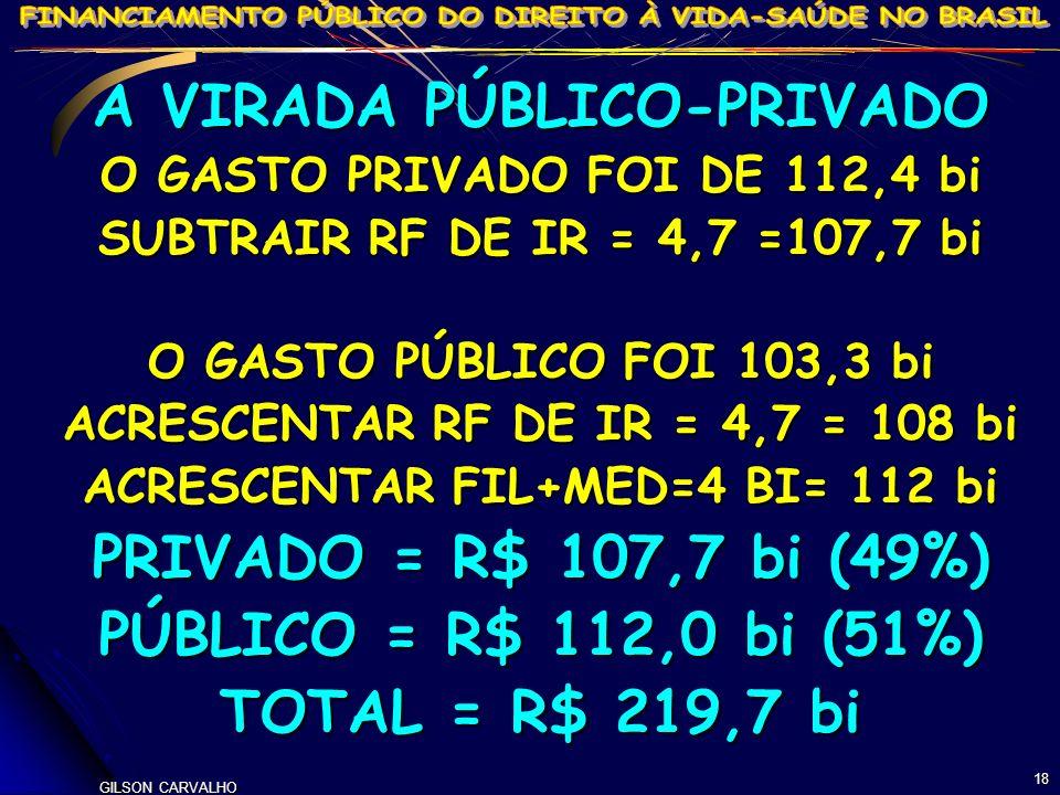 GILSON CARVALHO 18 A VIRADA PÚBLICO-PRIVADO O GASTO PRIVADO FOI DE 112,4 bi SUBTRAIR RF DE IR = 4,7 =107,7 bi O GASTO PÚBLICO FOI 103,3 bi ACRESCENTAR