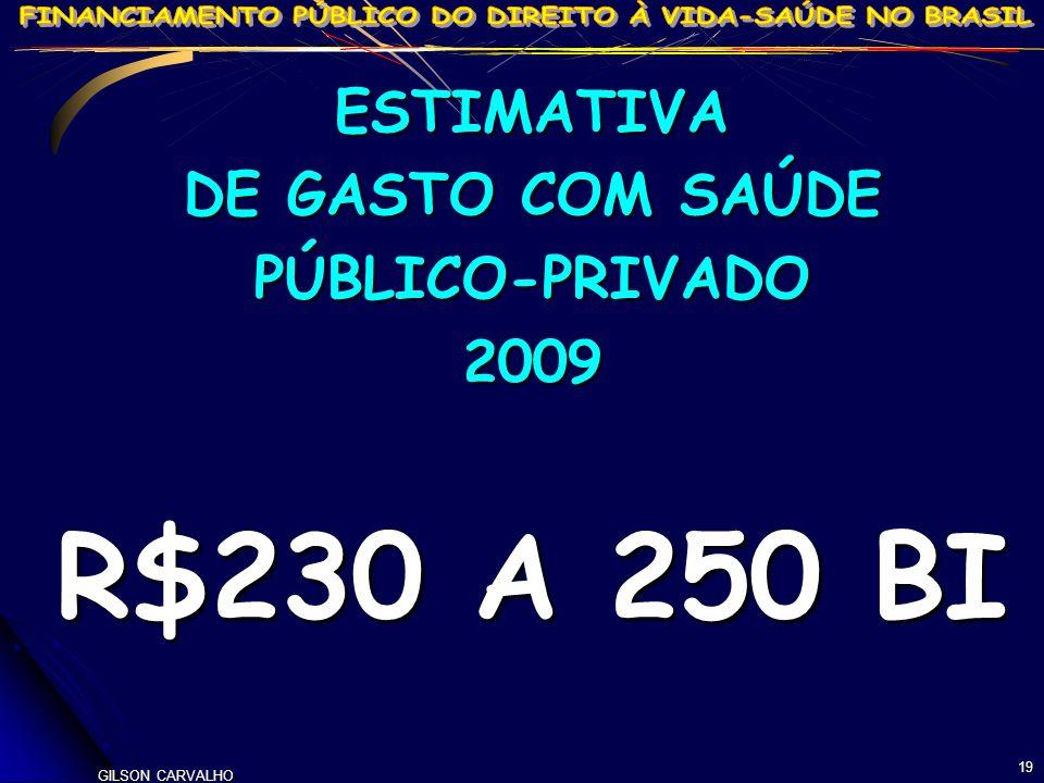 GILSON CARVALHO 19 ESTIMATIVA DE GASTO COM SAÚDE PÚBLICO-PRIVADO2009 R$230 A 250 BI