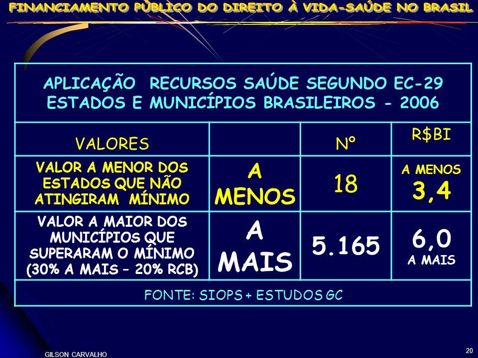 GILSON CARVALHO 20 APLICAÇÃO RECURSOS SAÚDE SEGUNDO EC-29 ESTADOS E MUNICÍPIOS BRASILEIROS - 2006 VALORESNº R$BI VALOR A MENOR DOS ESTADOS QUE NÃO ATI