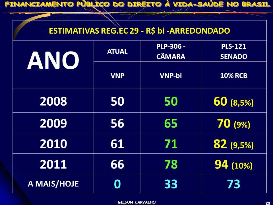 GILSON CARVALHO 23 ESTIMATIVAS REG.EC 29 - R$ bi -ARREDONDADO ANO ATUAL PLP-306 - CÂMARA PLS-121 SENADO VNPVNP-bi10% RCB 200850 60 (8,5%) 2009566570 (