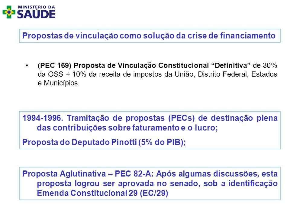 (PEC 169) Proposta de Vinculação Constitucional Definitiva de 30% da OSS + 10% da receita de impostos da União, Distrito Federal, Estados e Municípios
