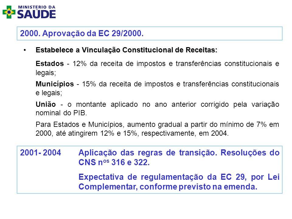 2000. Aprovação da EC 29/2000. Estabelece a Vinculação Constitucional de Receitas:Estabelece a Vinculação Constitucional de Receitas: Estados - 12% da