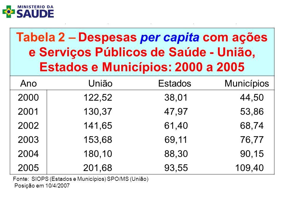 Tabela 2 – Despesas per capita com ações e Serviços Públicos de Saúde - União, Estados e Municípios: 2000 a 2005 Ano União Estados Municípios 2000 122
