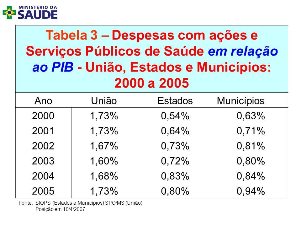 Tabela 3 – Despesas com ações e Serviços Públicos de Saúde em relação ao PIB - União, Estados e Municípios: 2000 a 2005 AnoUniãoEstadosMunicípios 2000