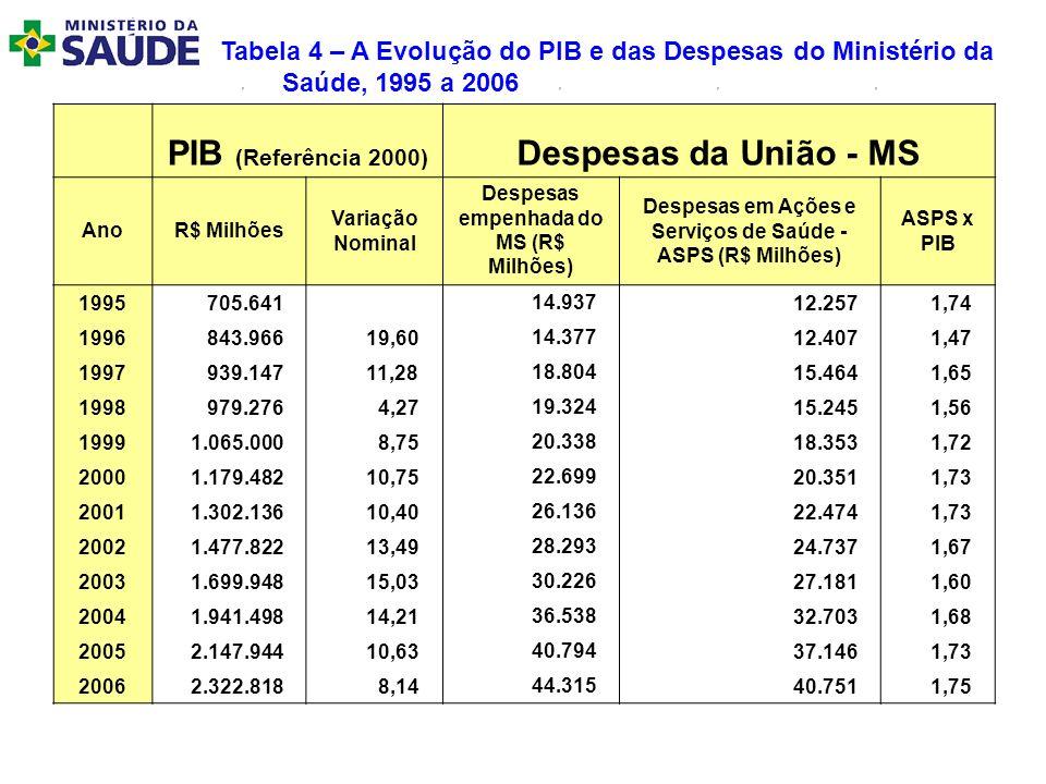 Tabela 4 – A Evolução do PIB e das Despesas do Ministério da Saúde, 1995 a 2006 PIB (Referência 2000) Despesas da União - MS AnoR$ Milhões Variação No