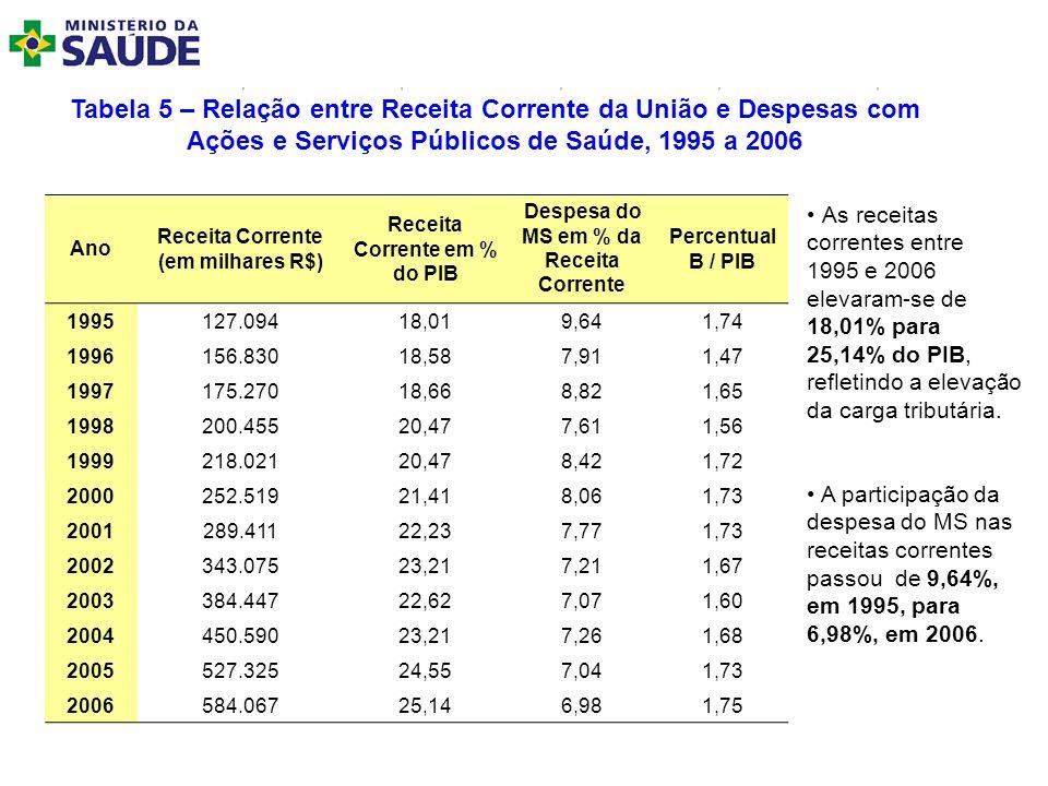 Tabela 5 – Relação entre Receita Corrente da União e Despesas com Ações e Serviços Públicos de Saúde, 1995 a 2006 As receitas correntes entre 1995 e 2