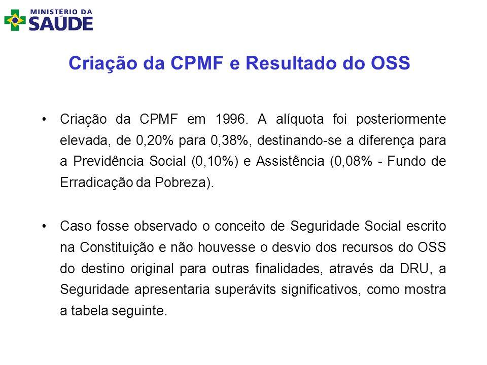 Criação da CPMF e Resultado do OSS Criação da CPMF em 1996. A alíquota foi posteriormente elevada, de 0,20% para 0,38%, destinando-se a diferença para