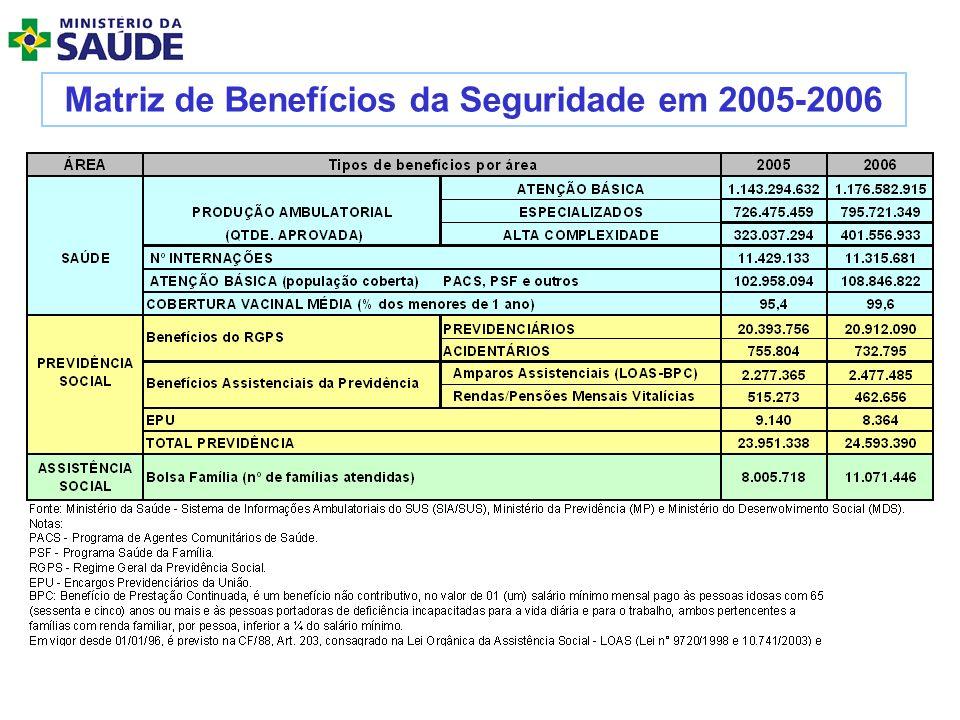 (PEC 169) Proposta de Vinculação Constitucional Definitiva de 30% da OSS + 10% da receita de impostos da União, Distrito Federal, Estados e Municípios.
