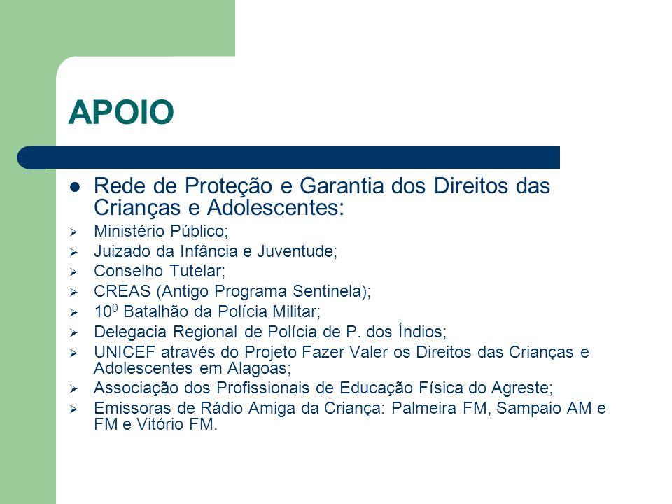 APOIO Rede de Proteção e Garantia dos Direitos das Crianças e Adolescentes: Ministério Público; Juizado da Infância e Juventude; Conselho Tutelar; CRE