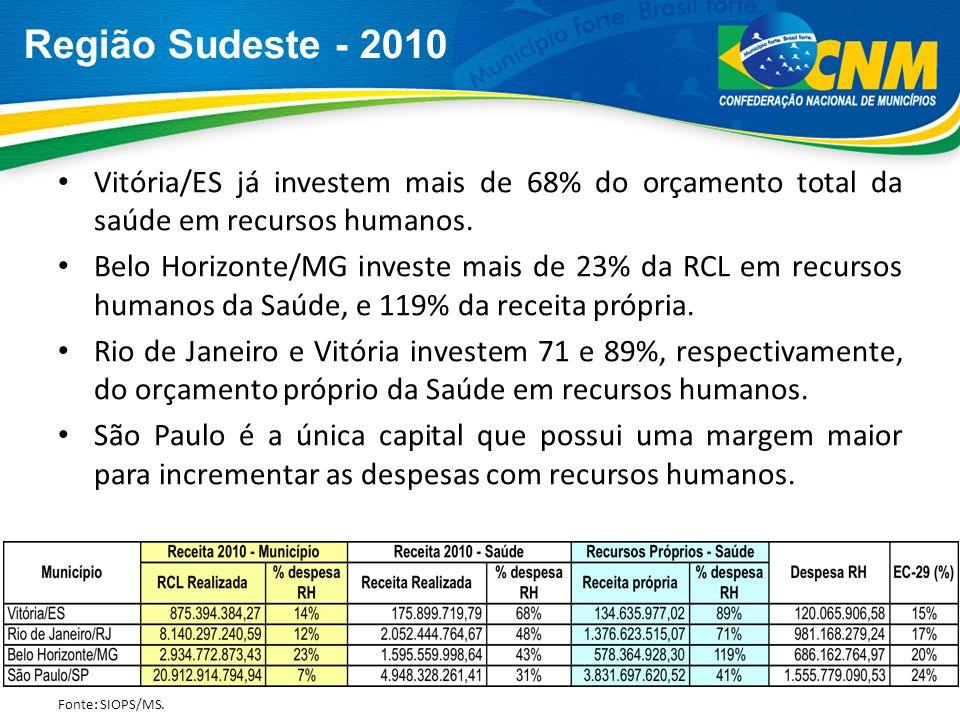 Região Sudeste - 2010 Vitória/ES já investem mais de 68% do orçamento total da saúde em recursos humanos. Belo Horizonte/MG investe mais de 23% da RCL