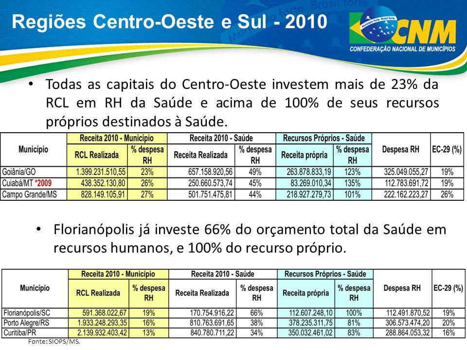 Regiões Centro-Oeste e Sul - 2010 Todas as capitais do Centro-Oeste investem mais de 23% da RCL em RH da Saúde e acima de 100% de seus recursos própri