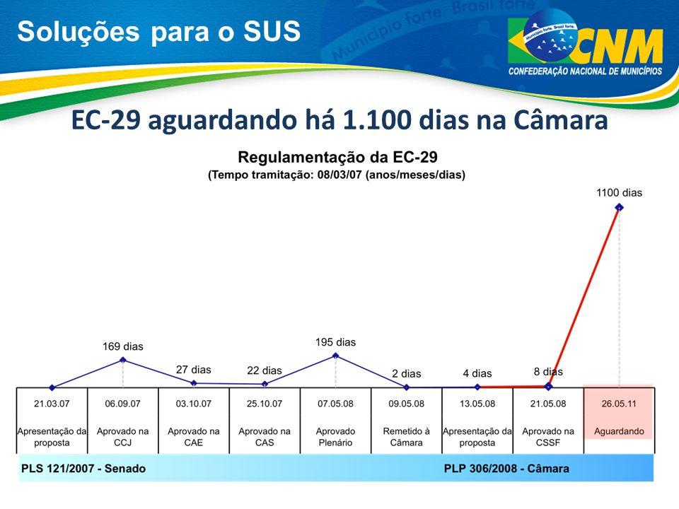 Soluções para o SUS EC-29 aguardando há 1.100 dias na Câmara