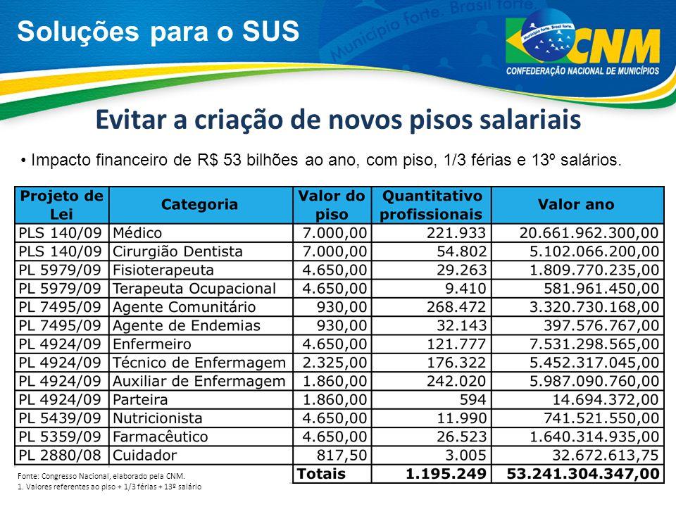 Soluções para o SUS Evitar a criação de novos pisos salariais Fonte: Congresso Nacional, elaborado pela CNM. 1. Valores referentes ao piso + 1/3 féria