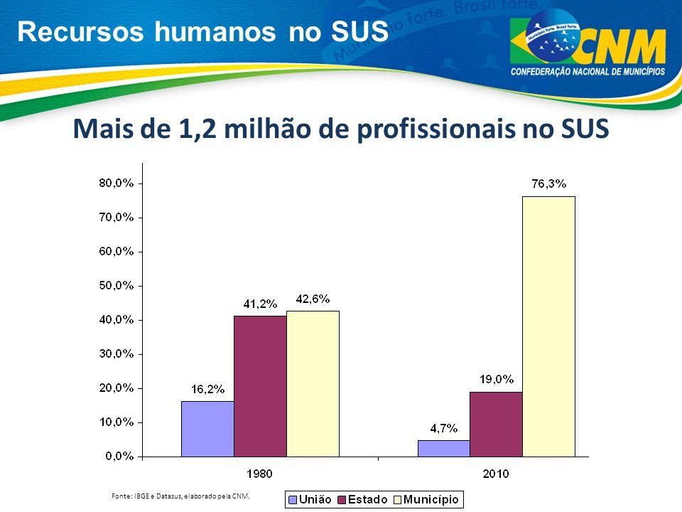 Recursos humanos no SUS Fonte: IBGE e Datasus, elaborado pela CNM. Mais de 1,2 milhão de profissionais no SUS