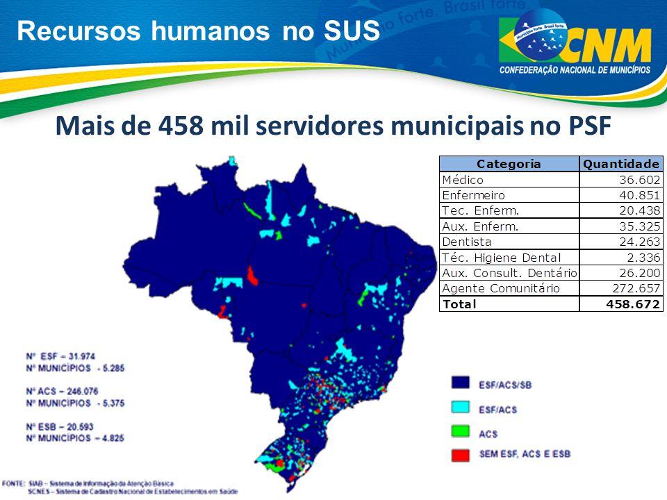 Investimento municipal em Saúde Os Municípios continuam investindo muito mais que o percentual legal definido pela EC29.