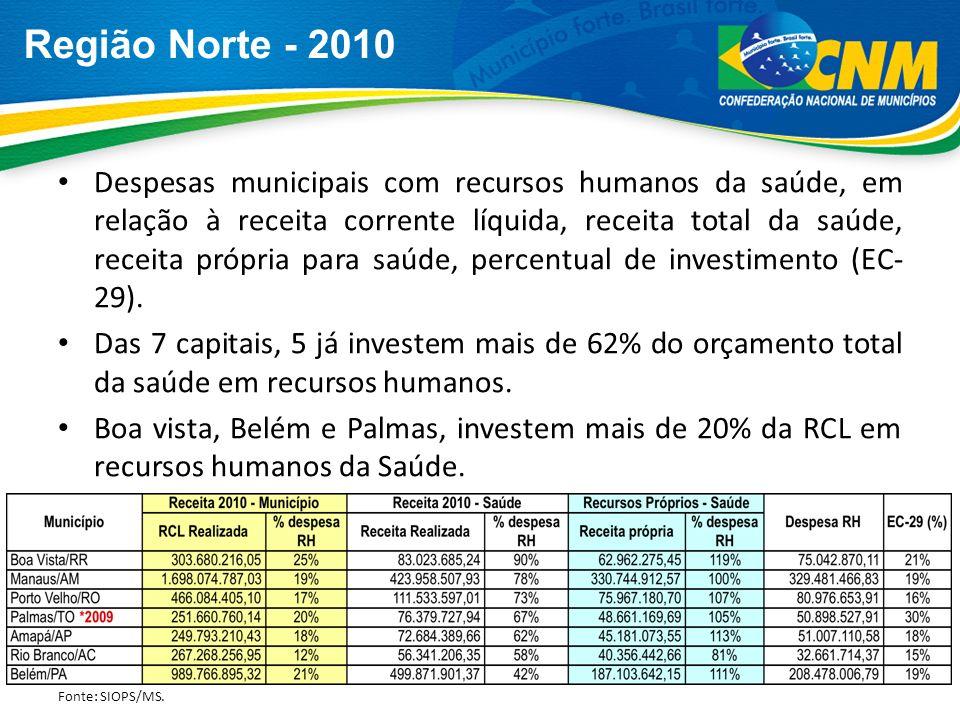 Região Norte - 2010 Despesas municipais com recursos humanos da saúde, em relação à receita corrente líquida, receita total da saúde, receita própria