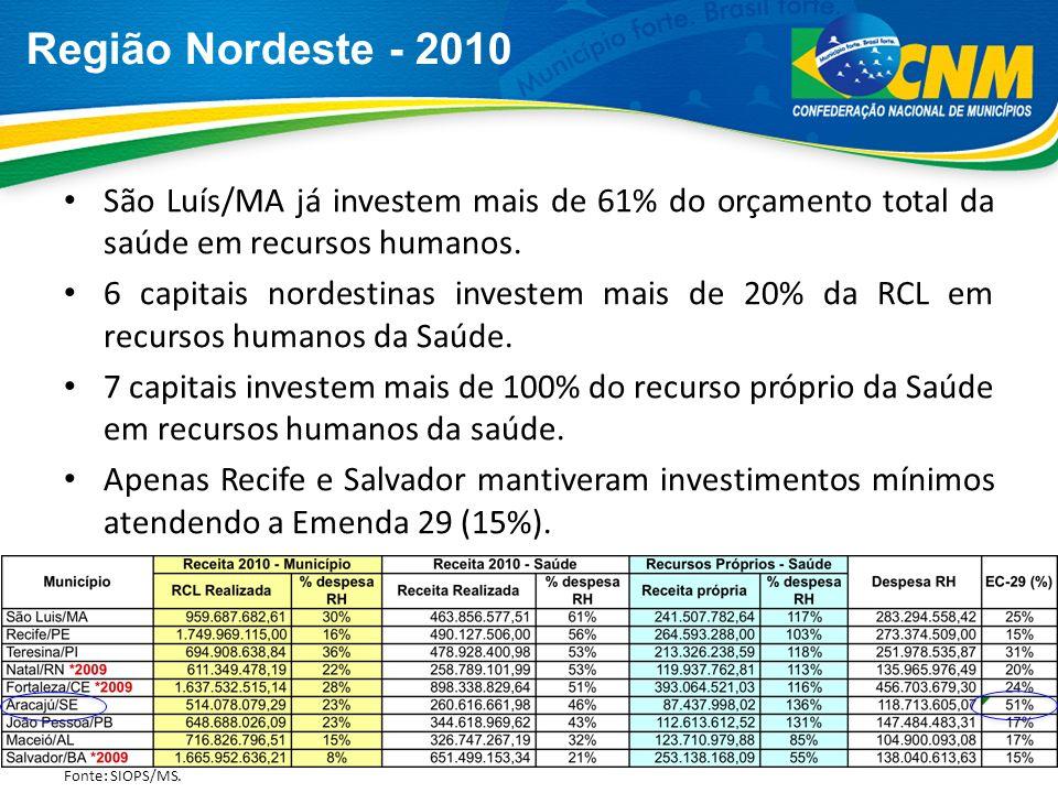 Região Nordeste - 2010 São Luís/MA já investem mais de 61% do orçamento total da saúde em recursos humanos. 6 capitais nordestinas investem mais de 20
