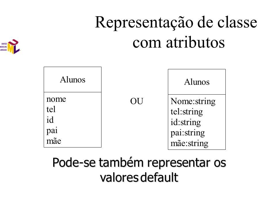 Representação de classe com atributos Alunos nome tel id pai mãe OU Alunos Nome:string tel:string id:string pai:string mãe:string Pode-se também representar os valoresdefault Pode-se também representar os valores default