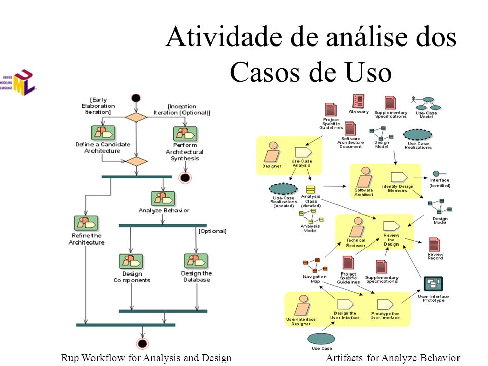 Atividade de análise dos Casos de Uso Rup Workflow for Analysis and DesignArtifacts for Analyze Behavior