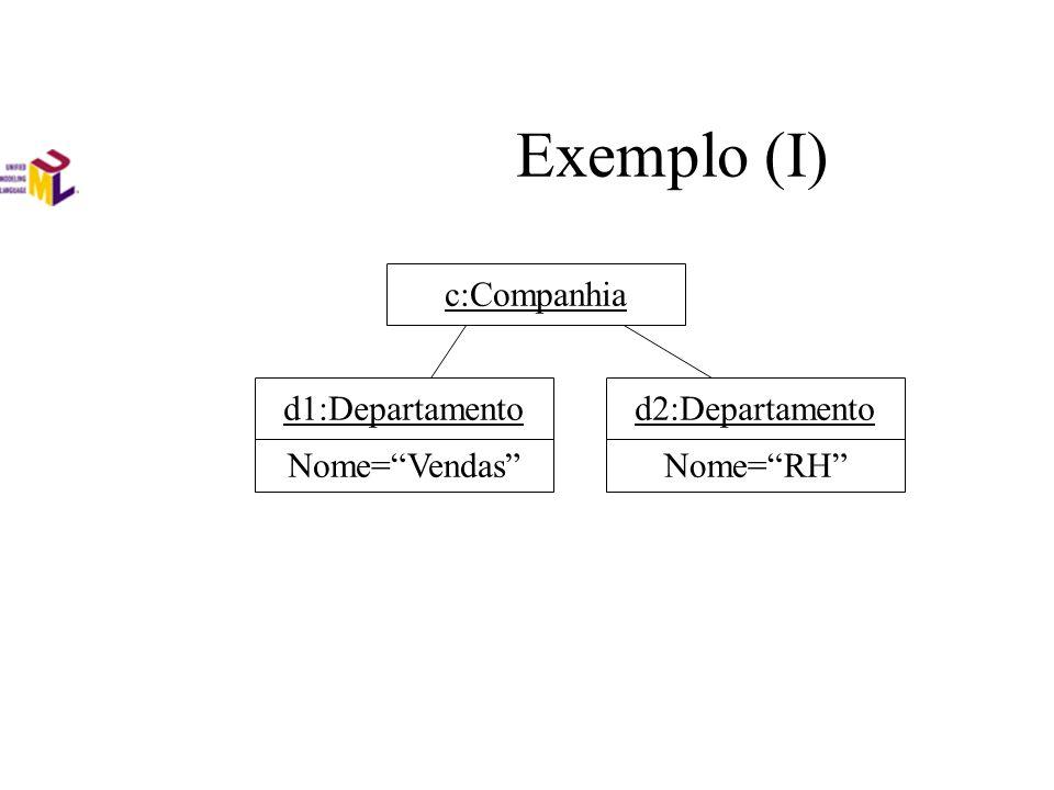 Exemplo (I) c:Companhiad1:Departamentod2:Departamento Nome=VendasNome=RH