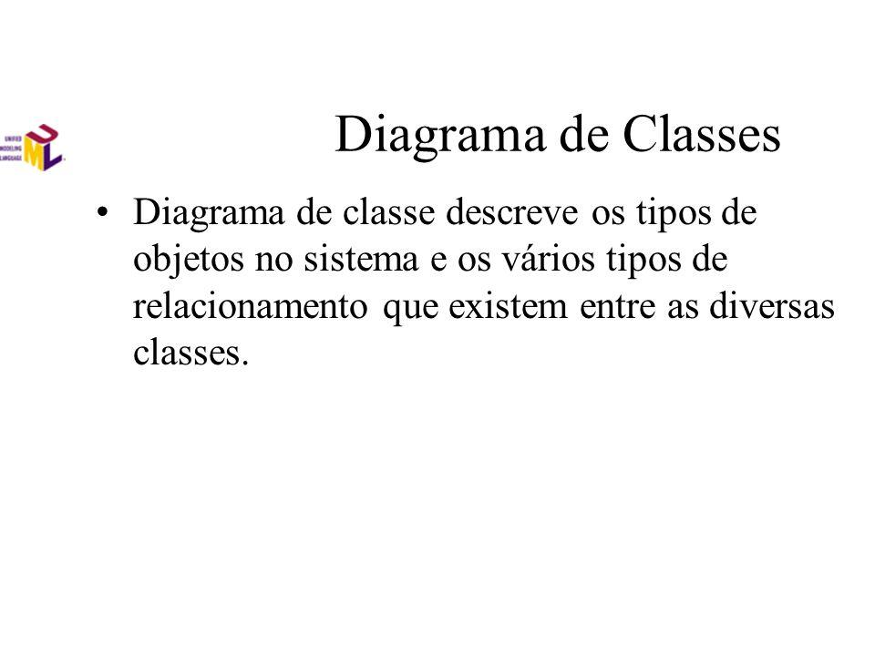 Diagrama de Classes Diagrama de classe descreve os tipos de objetos no sistema e os vários tipos de relacionamento que existem entre as diversas class