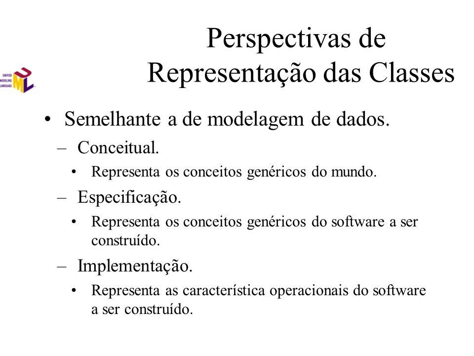 Perspectivas de Representação das Classes Semelhante a de modelagem de dados. –Conceitual. Representa os conceitos genéricos do mundo. –Especificação.